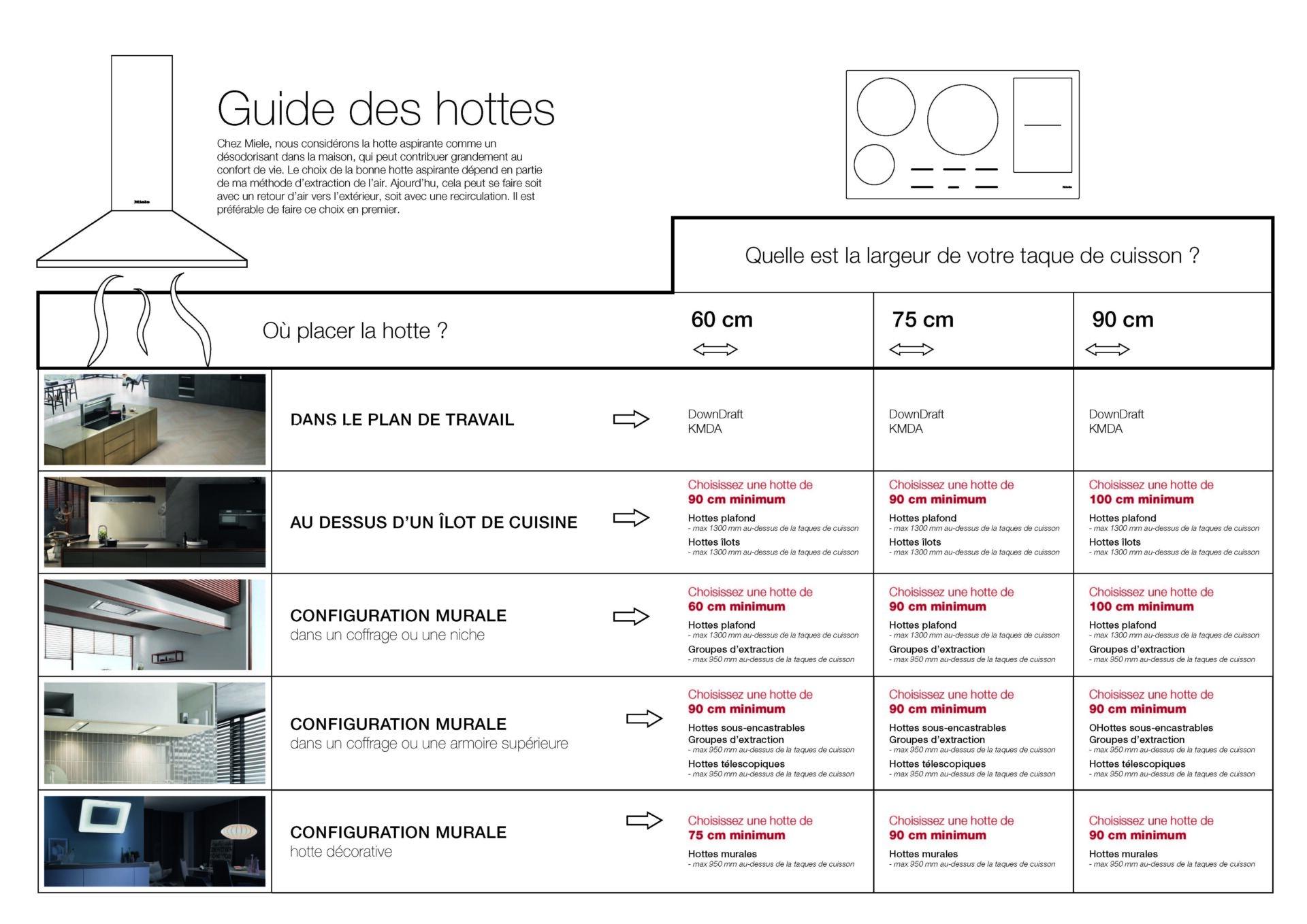 Guide des hottes