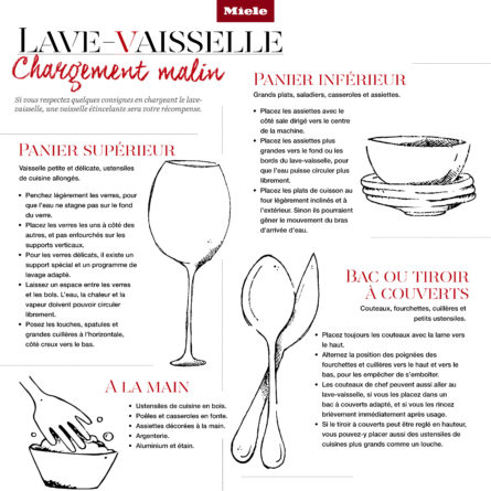 lave-vaiselle_infographic